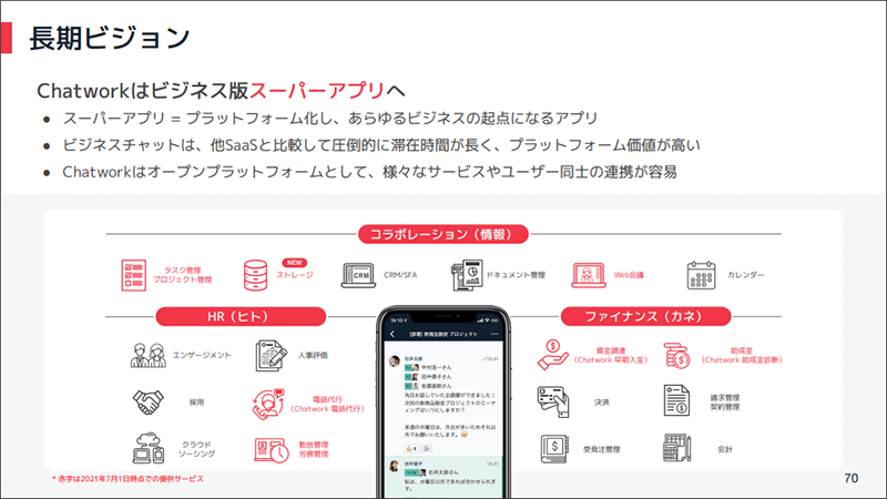 Chatworkの長期ビジョン